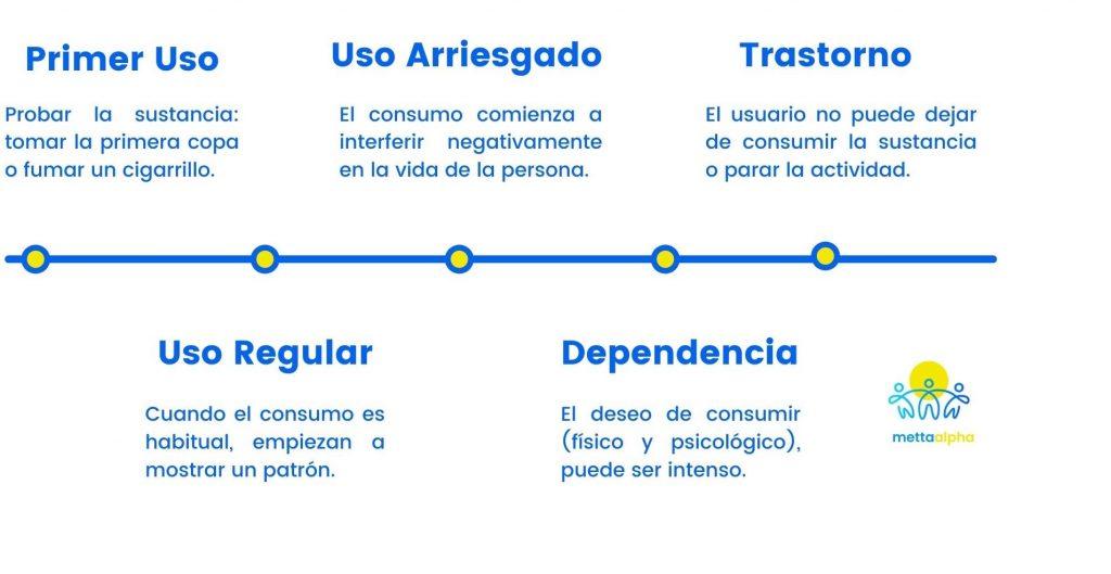 fases del proceso adictivo